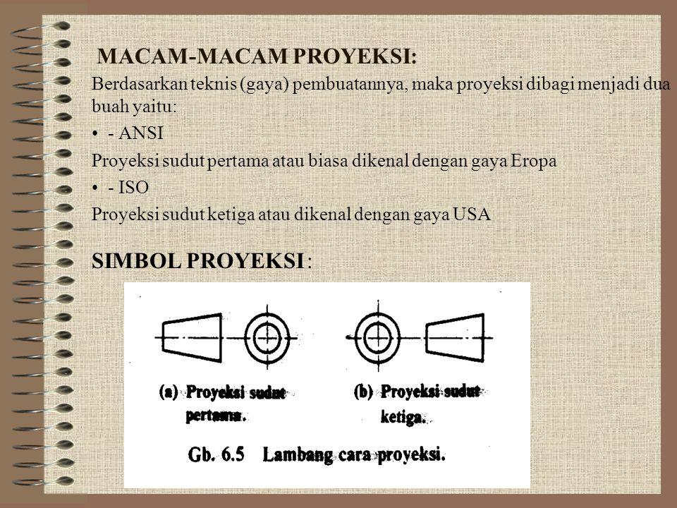 MACAM-MACAM PROYEKSI: