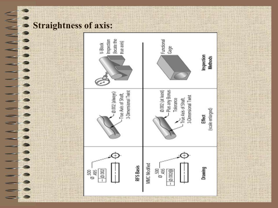 Straightness of axis: