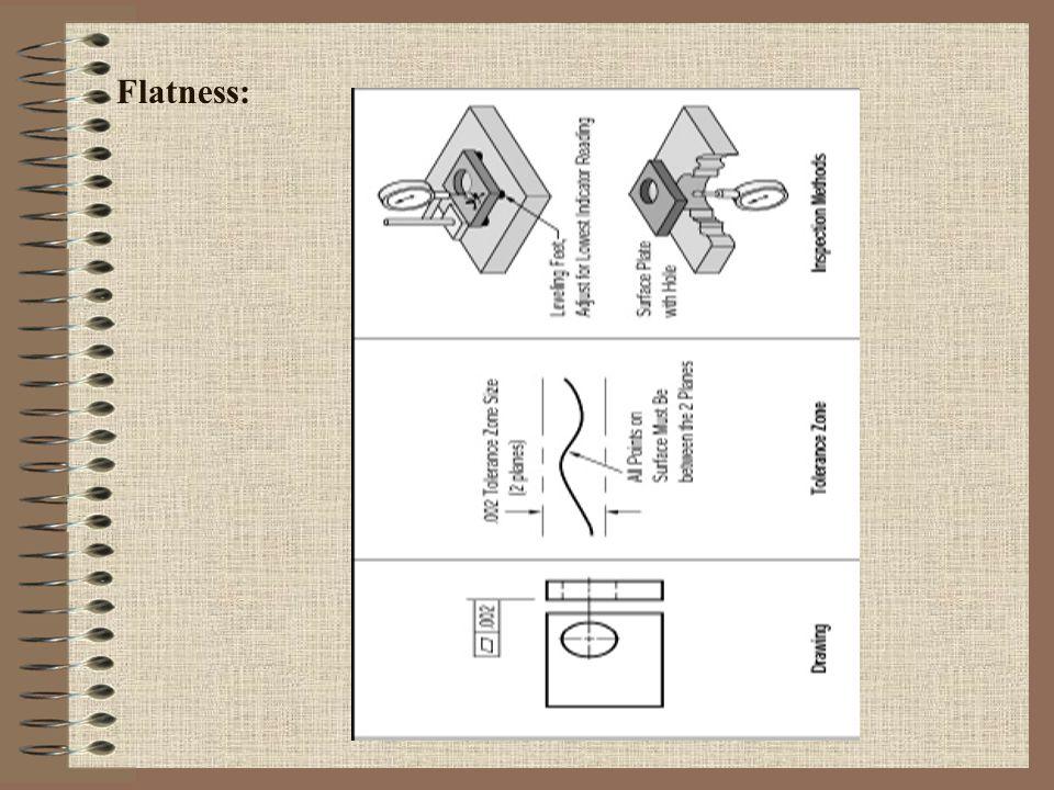 Flatness: