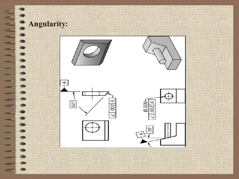 Angularity: