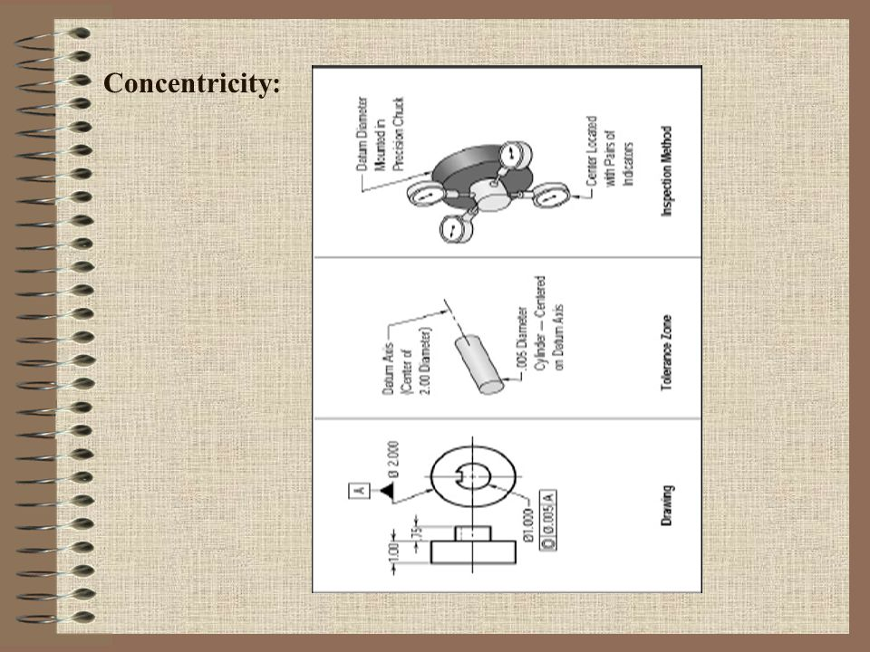Concentricity: