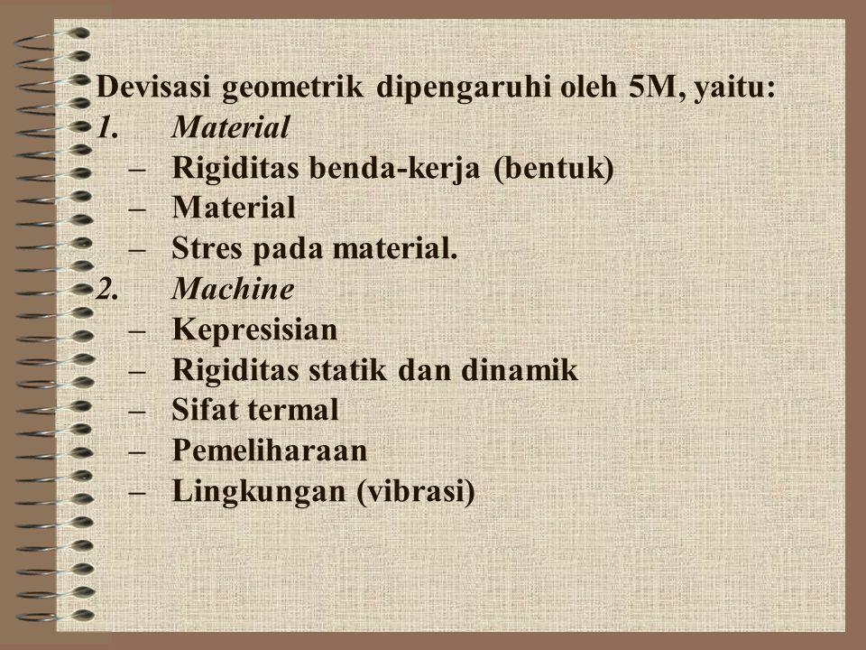 Devisasi geometrik dipengaruhi oleh 5M, yaitu: 1
