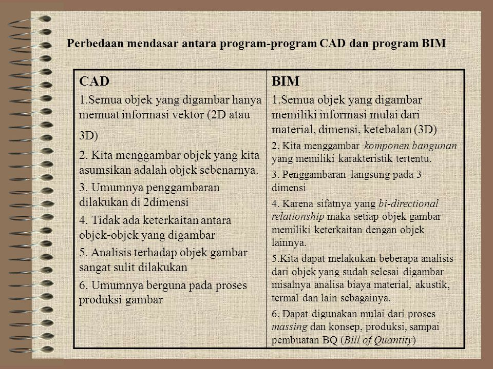 CAD BIM Perbedaan mendasar antara program-program CAD dan program BIM