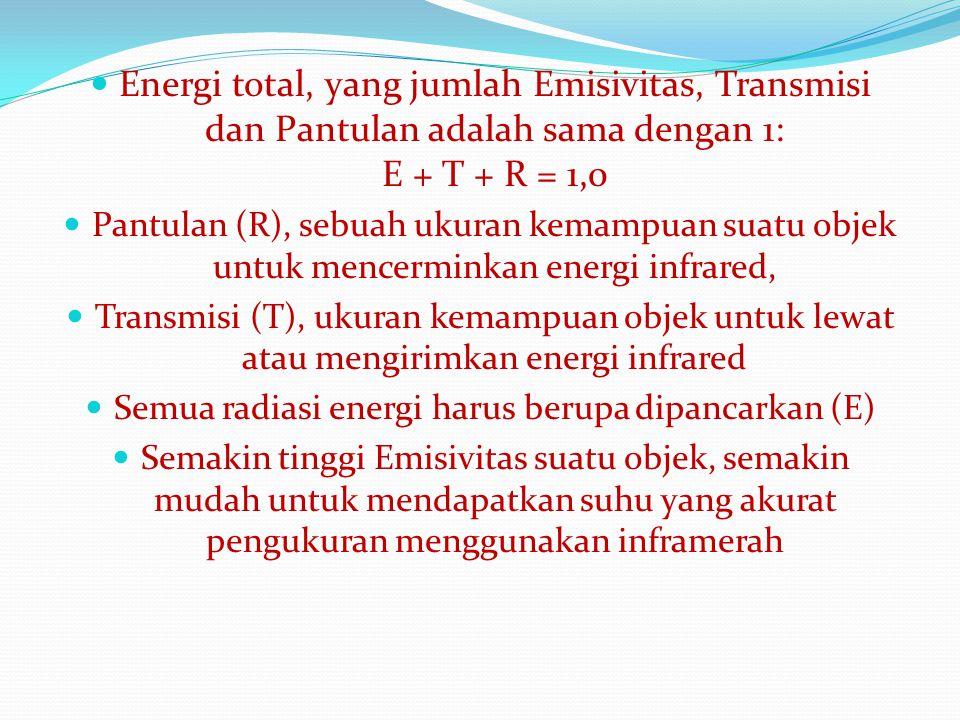 Semua radiasi energi harus berupa dipancarkan (E)