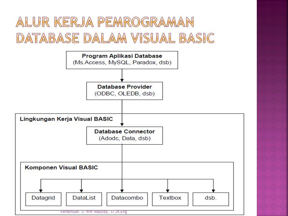 Alur kerja pemrograman database dalam Visual BASIC