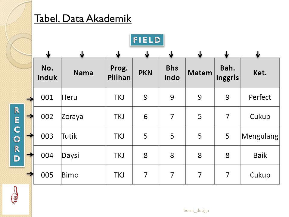 Tabel. Data Akademik No. Induk Nama Prog. Pilihan PKN Bhs Indo Matem