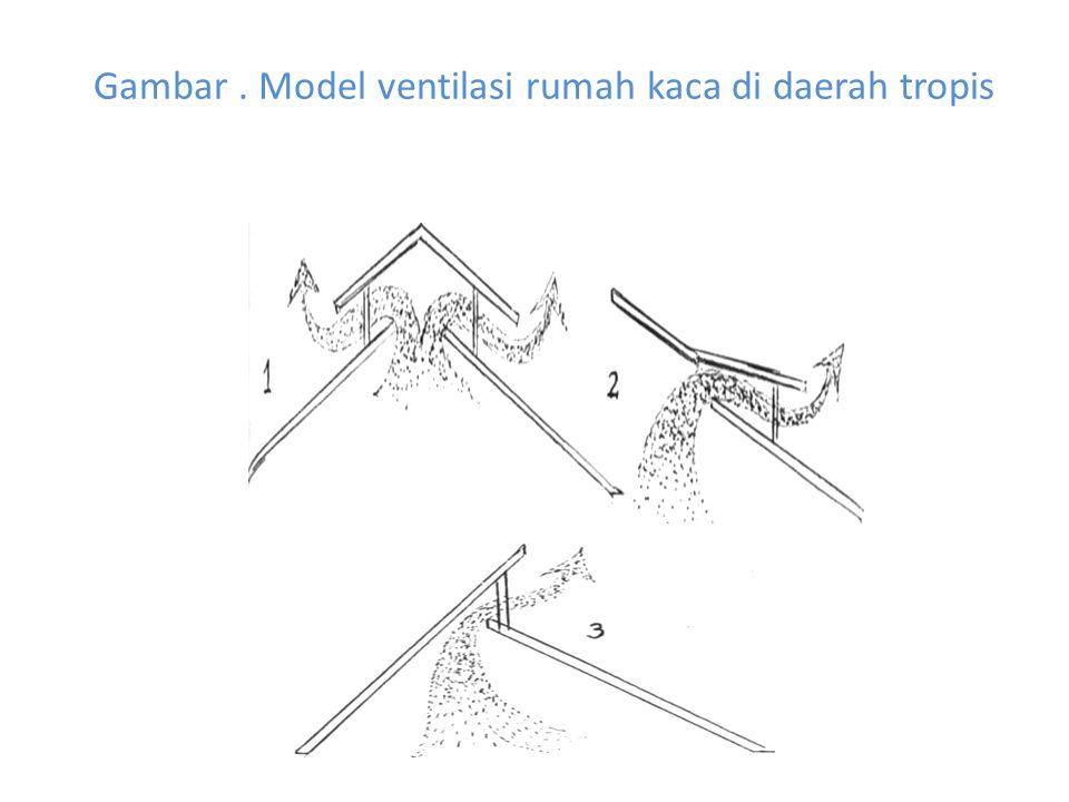 Gambar . Model ventilasi rumah kaca di daerah tropis