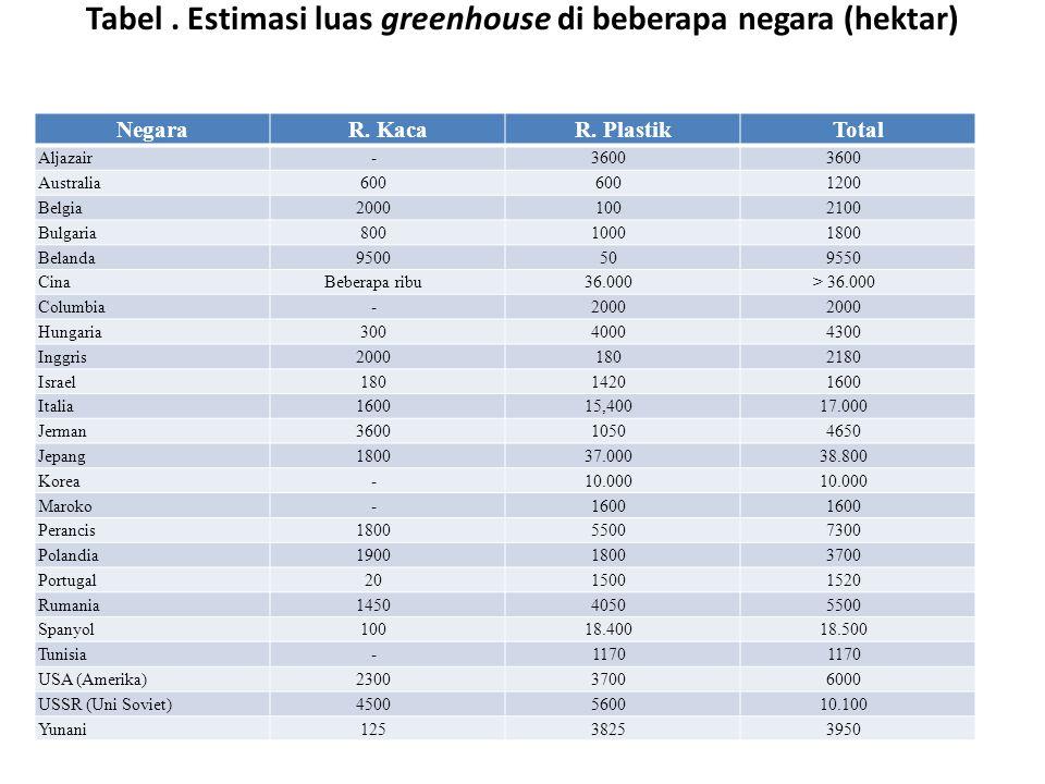 Tabel . Estimasi luas greenhouse di beberapa negara (hektar)