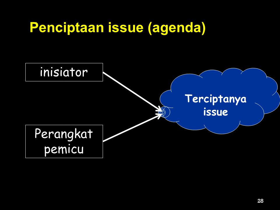 Penciptaan issue (agenda)