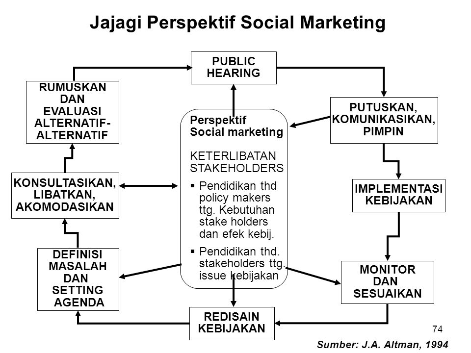 Jajagi Perspektif Social Marketing