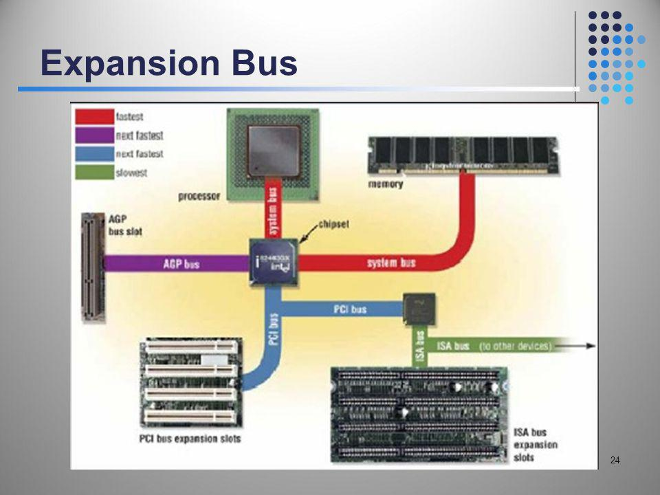 Expansion Bus 24 24