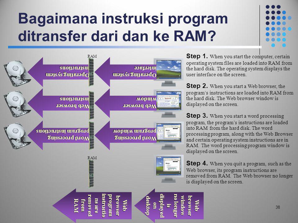 Bagaimana instruksi program ditransfer dari dan ke RAM