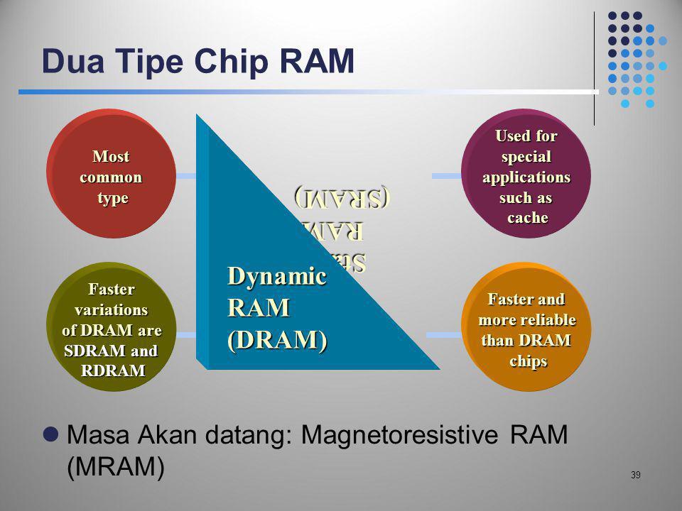 Dua Tipe Chip RAM Static RAM (SRAM) Dynamic RAM (DRAM)