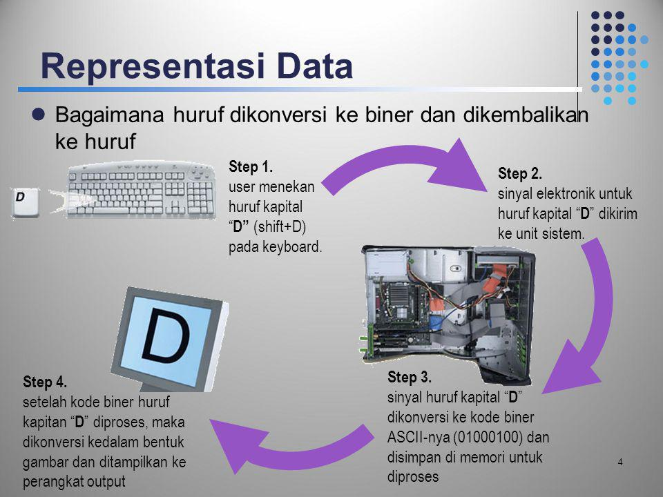 Representasi Data Bagaimana huruf dikonversi ke biner dan dikembalikan ke huruf. Step 1. user menekan huruf kapital D (shift+D) pada keyboard.