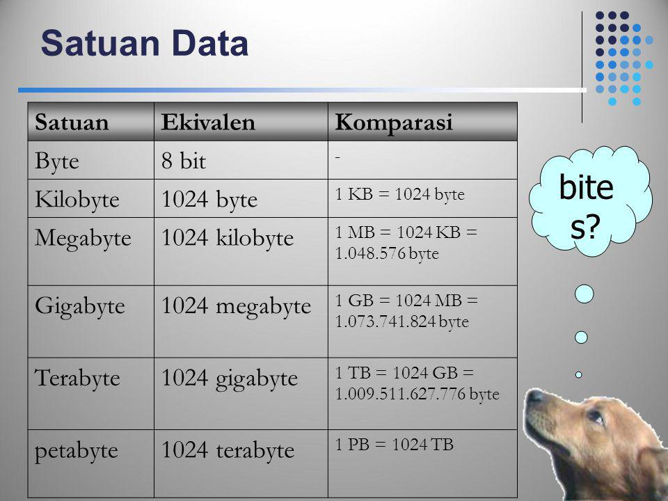 Satuan Data bites Satuan Ekivalen Komparasi Byte 8 bit Kilobyte
