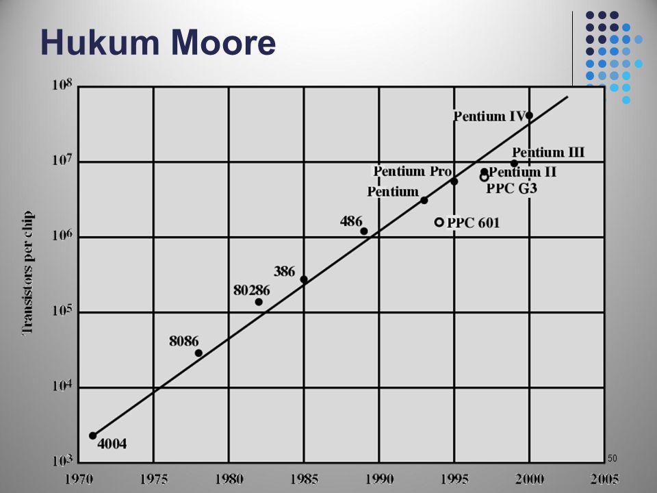Hukum Moore 50 50