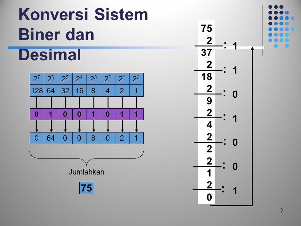 Konversi Sistem Biner dan Desimal