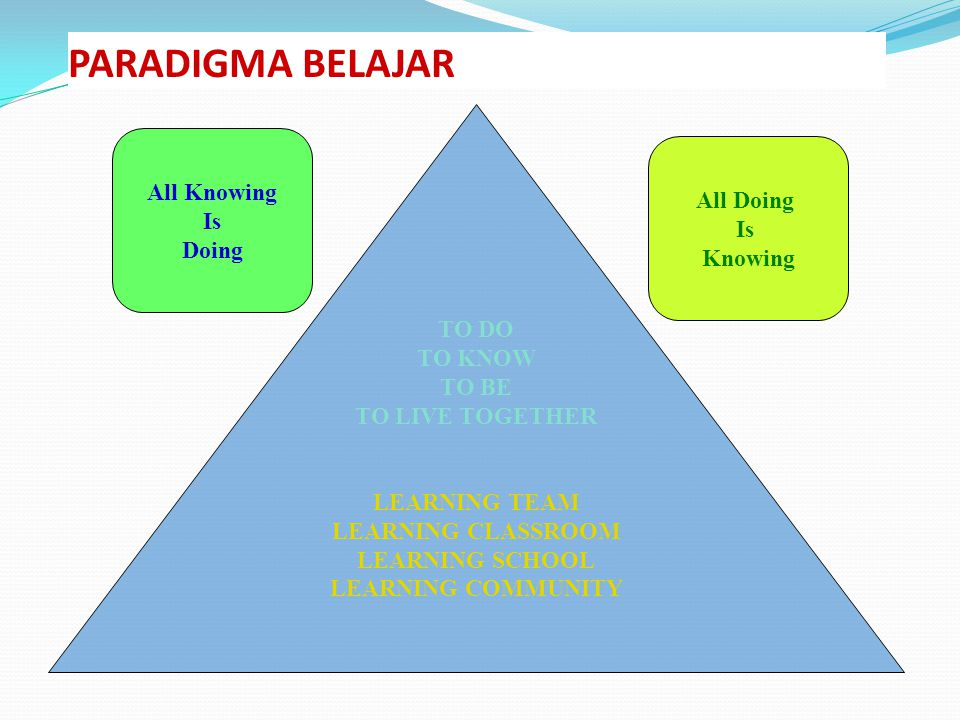 PARADIGMA BELAJAR All Knowing All Doing Is Is Doing Knowing TO DO