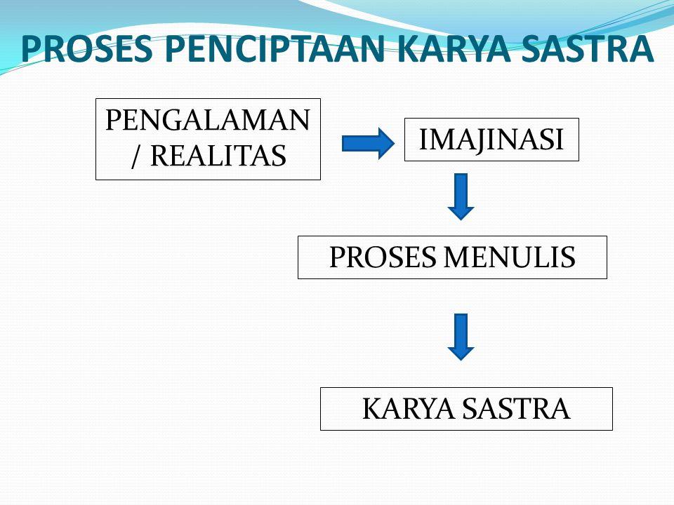 PROSES PENCIPTAAN KARYA SASTRA