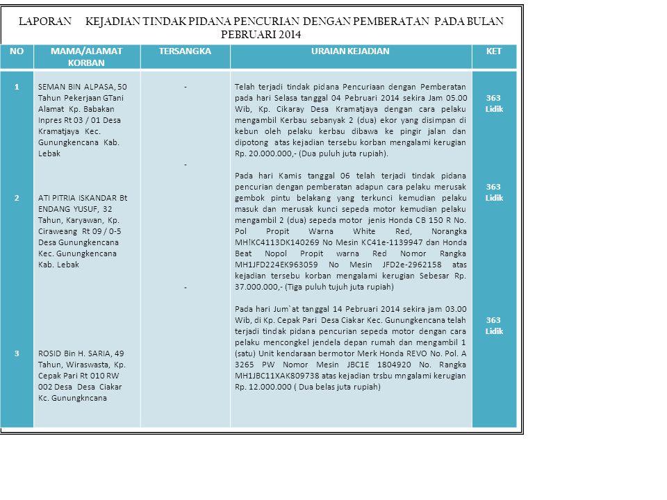 ANALISA DAN EVALUASI POLSEK GUNUNGKENCANA BULAN MARET 2014