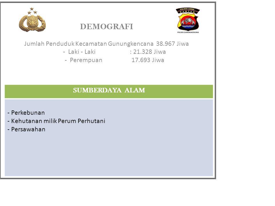 Jumlah Penduduk Kecamatan Gunungkencana 38.967 Jiwa