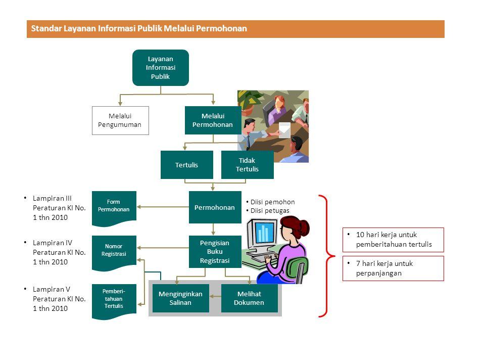 Standar Layanan Informasi Publik Melalui Permohonan
