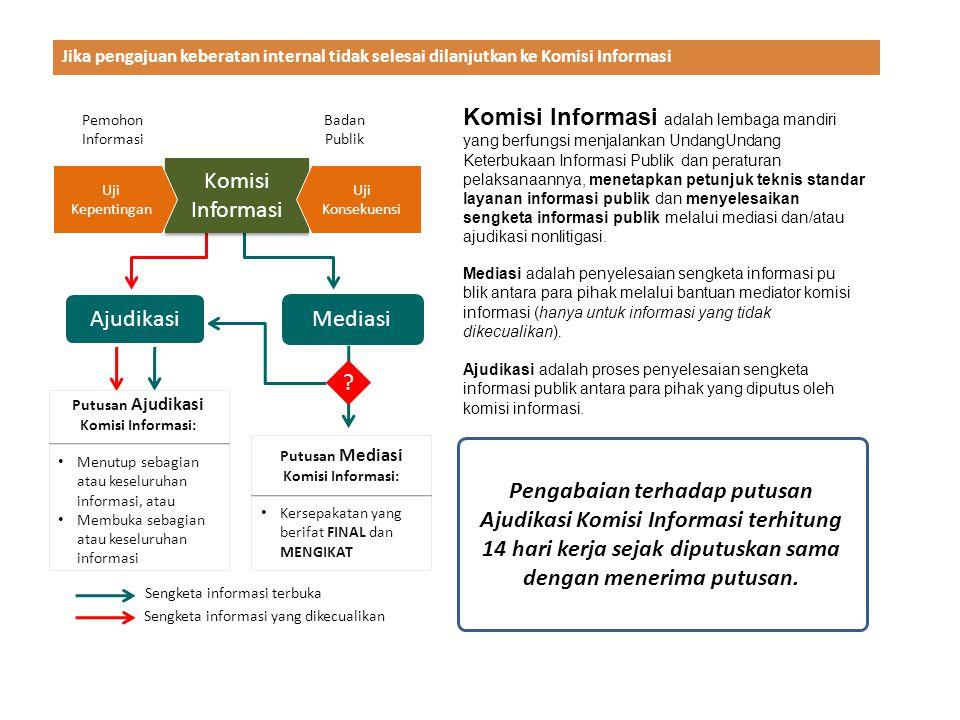 Putusan Ajudikasi Komisi Informasi: