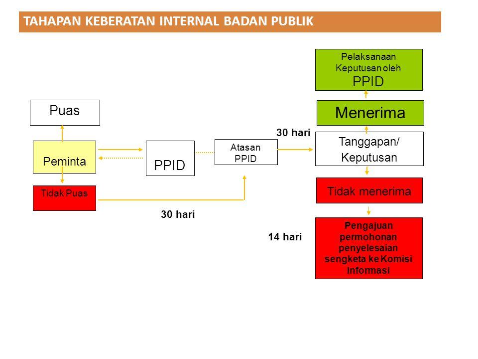Pengajuan permohonan penyelesaian sengketa ke Komisi Informasi