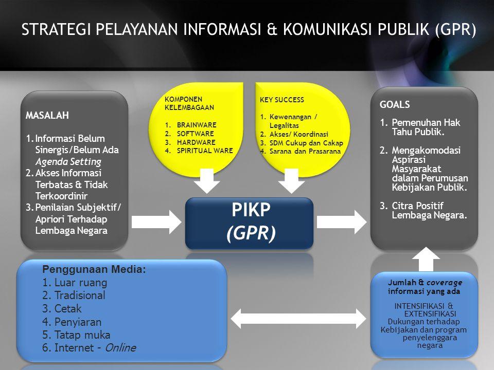 PIKP (GPR) STRATEGI PELAYANAN INFORMASI & KOMUNIKASI PUBLIK (GPR) z z
