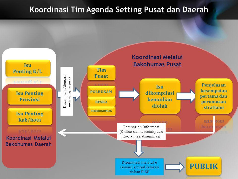 Koordinasi Tim Agenda Setting Pusat dan Daerah