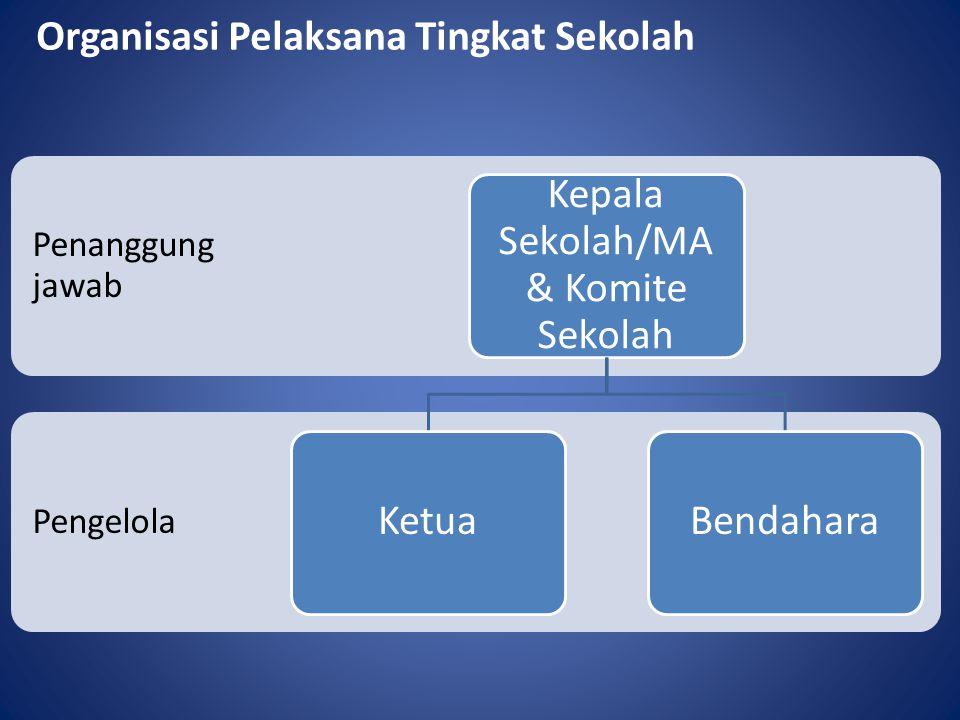 Kepala Sekolah/MA & Komite Sekolah