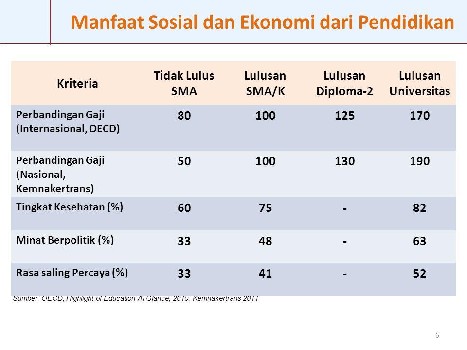 Manfaat Sosial dan Ekonomi dari Pendidikan