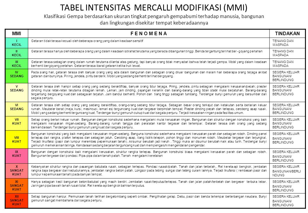 TABEL INTENSITAS MERCALLI MODIFIKASI (MMI)