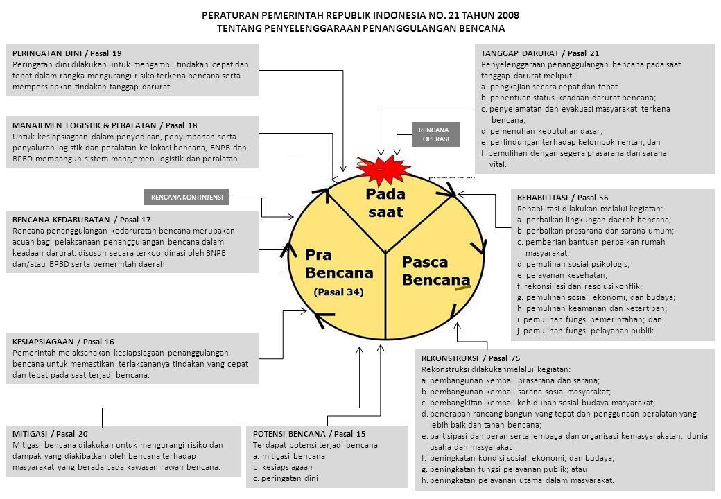 PERATURAN PEMERINTAH REPUBLIK INDONESIA NO. 21 TAHUN 2008