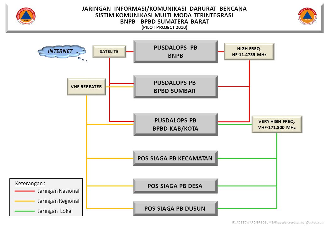 JARINGAN INFORMASI/KOMUNIKASI DARURAT BENCANA SISTIM KOMUNIKASI MULTI MODA TERINTEGRASI BNPB - BPBD SUMATERA BARAT (PILOT PROJECT 2010)