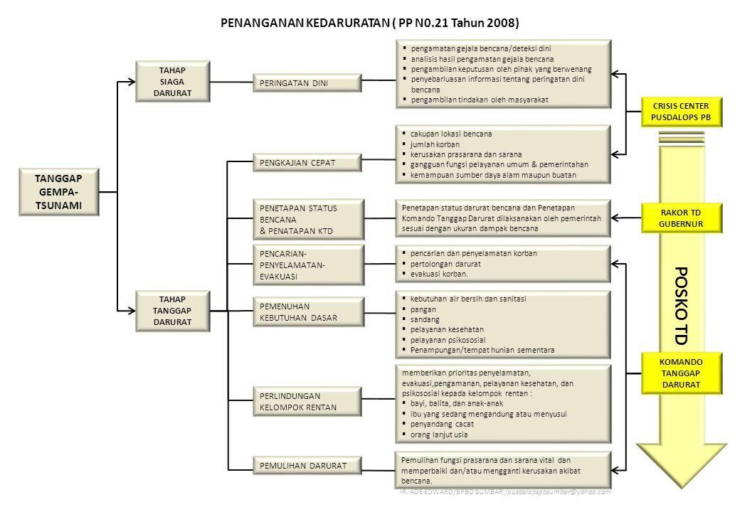 POSKO TD PENANGANAN KEDARURATAN ( PP N0.21 Tahun 2008)