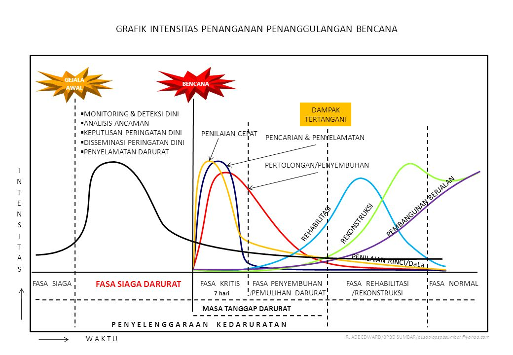 GRAFIK INTENSITAS PENANGANAN PENANGGULANGAN BENCANA