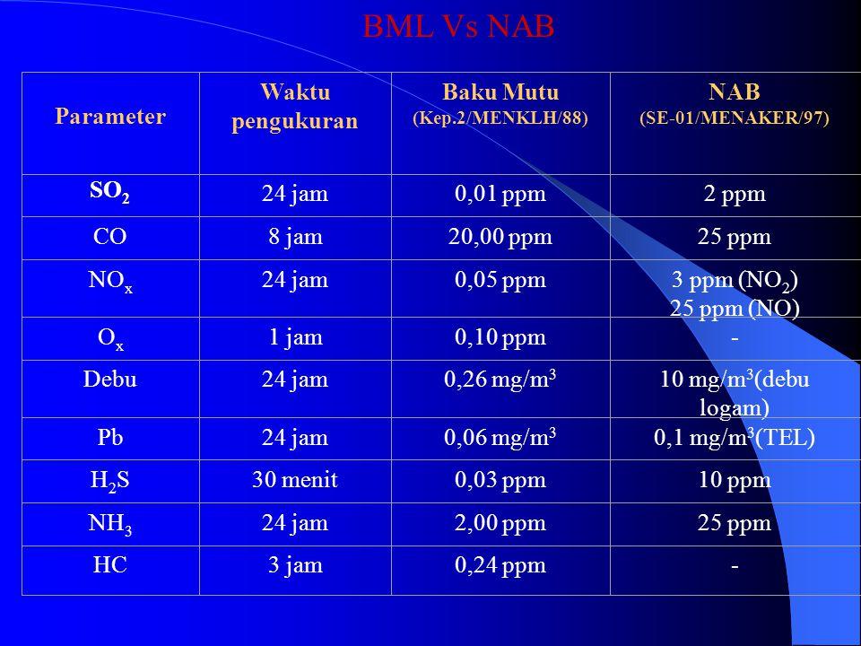 BML Vs NAB Parameter Waktu pengukuran Baku Mutu SO2 24 jam 0,01 ppm CO