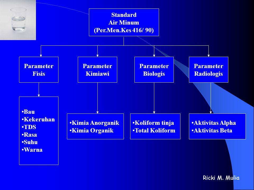 Standard Air Minum (Per.Men.Kes 416/ 90) Parameter Kimiawi