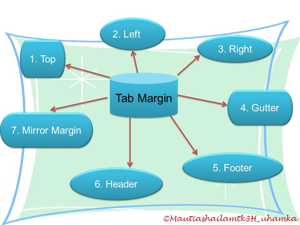 Tab Margin 2. Left 3. Right 1. Top 4. Gutter 7. Mirror Margin