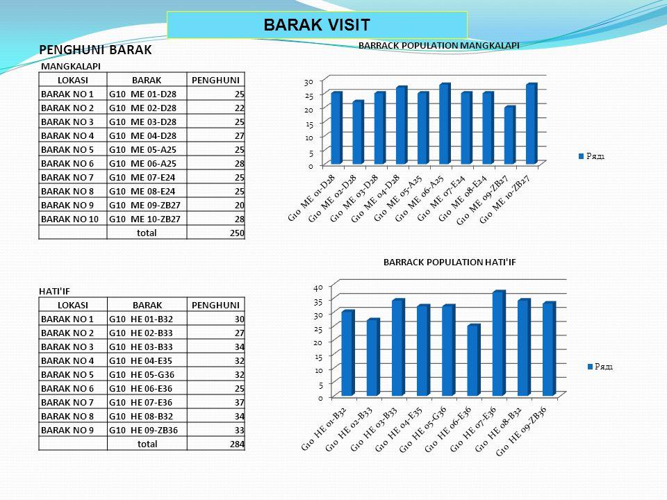 BARRACK POPULATION MANGKALAPI BARRACK POPULATION HATI IF