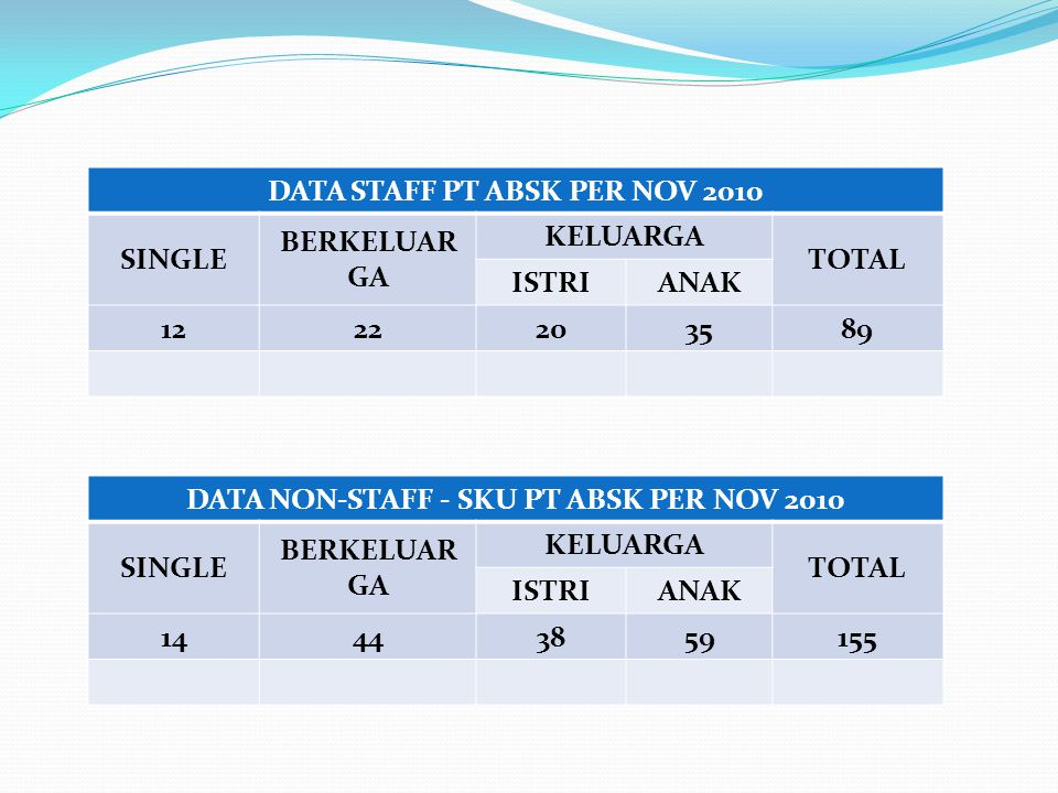 DATA STAFF PT ABSK PER NOV 2010 SINGLE BERKELUARGA KELUARGA TOTAL