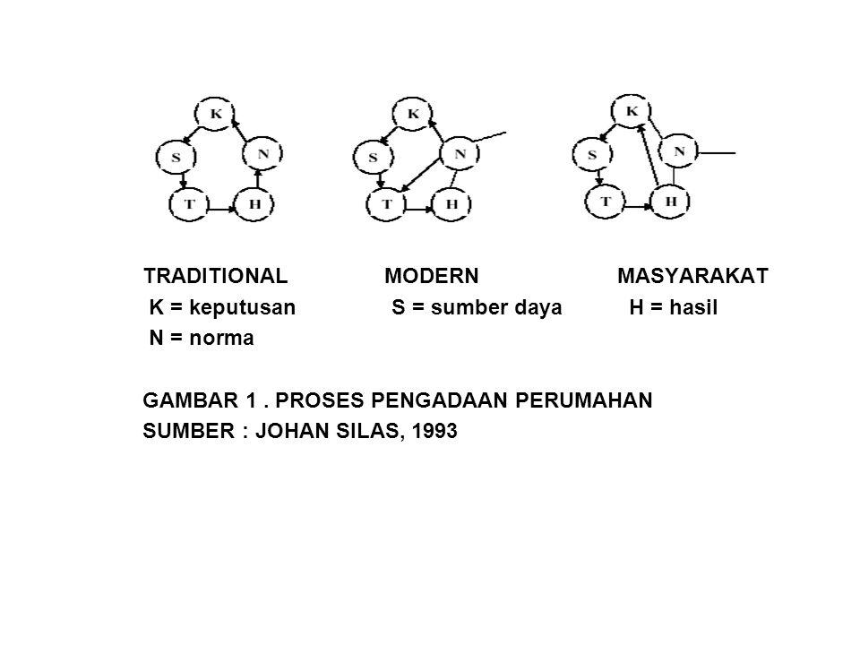 TRADITIONAL MODERN MASYARAKAT K = keputusan S = sumber daya H = hasil N = norma GAMBAR 1 .