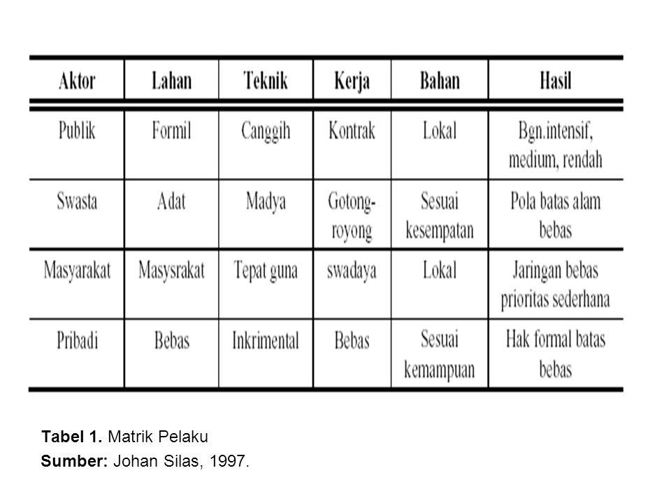 Tabel 1. Matrik Pelaku Sumber: Johan Silas, 1997.