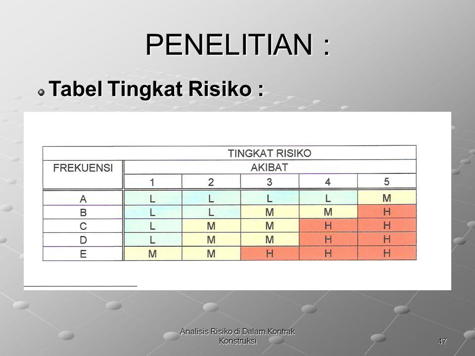 Analisis Risiko di Dalam Kontrak Konstruksi