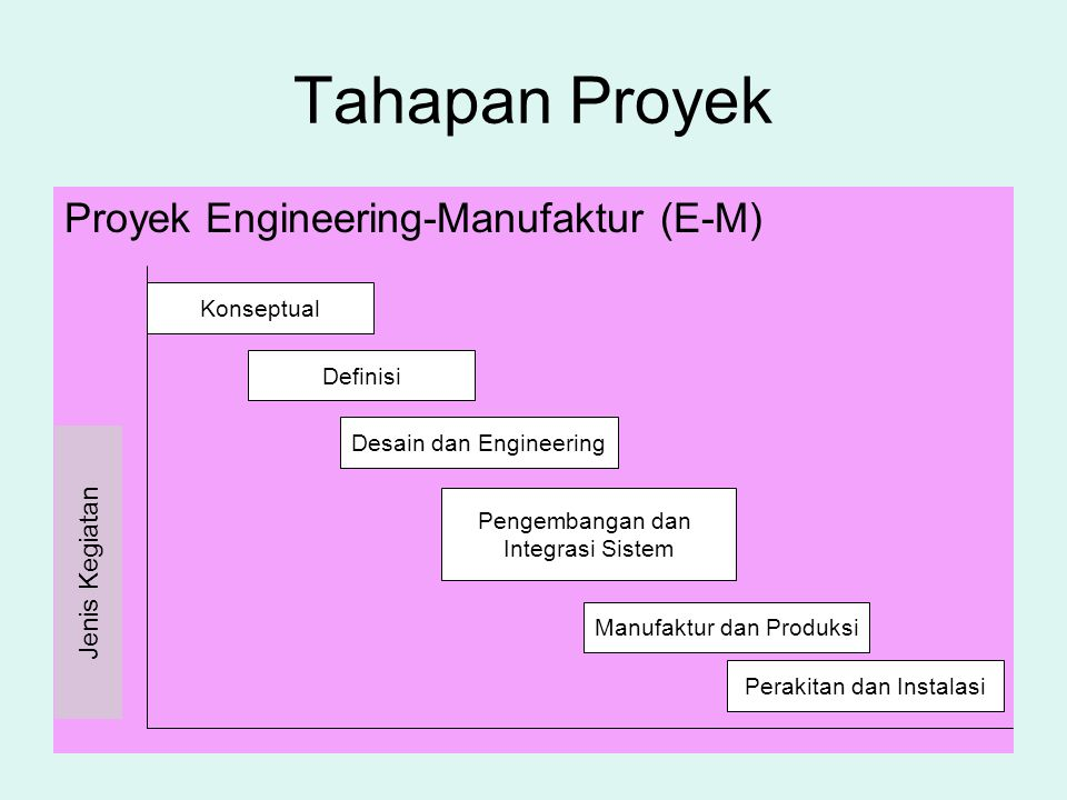Tahapan Proyek Proyek Engineering-Manufaktur (E-M) Jenis Kegiatan