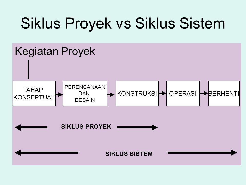 Siklus Proyek vs Siklus Sistem
