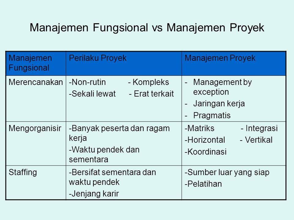 Manajemen Fungsional vs Manajemen Proyek