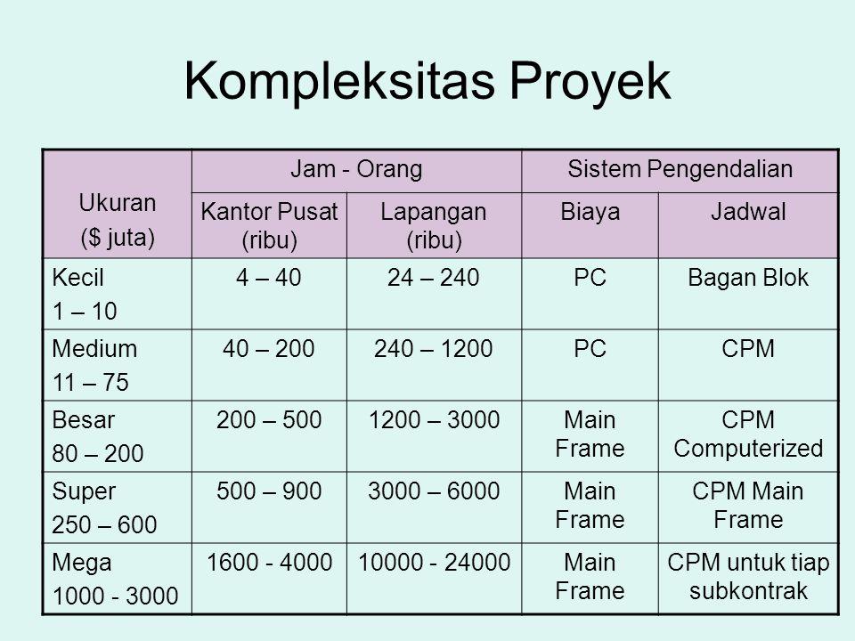 CPM untuk tiap subkontrak