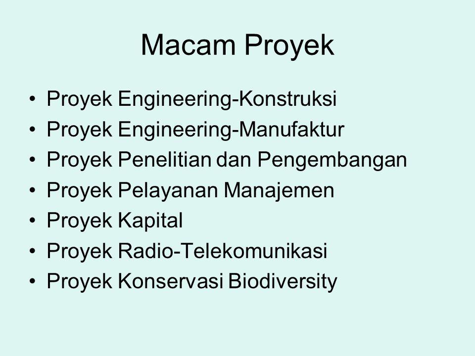 Macam Proyek Proyek Engineering-Konstruksi